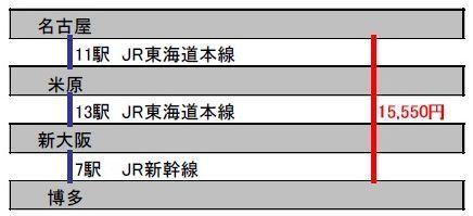 新幹線(新大阪経由)の場合