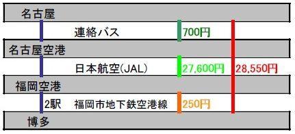 日本航空の場合