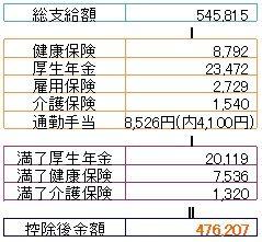 今月2月の所得税の計算