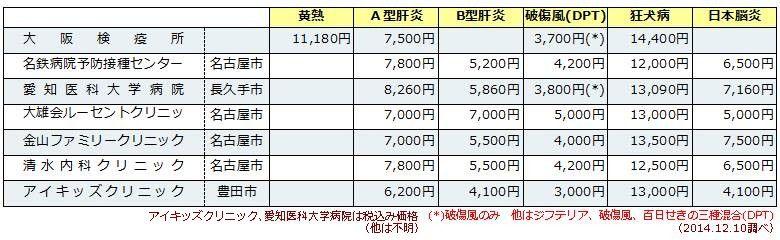 予防接種比較表(愛知県)