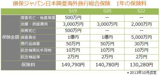 海外旅行保険の保険料