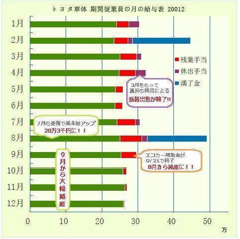 トヨタ車体2012期間従業員の年収トヨタ車体2012期間従業員の年収