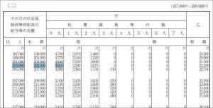 給与所得の源泉徴収税額表で1月の所得税を求める
