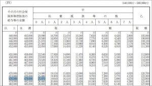 給与所得の源泉徴収税額表で2月の所得税を求める