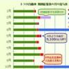 トヨタ期間工の年収2014