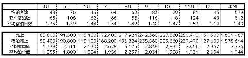 2017年データ