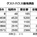 ゲストハウス価格調査(2020年3月)
