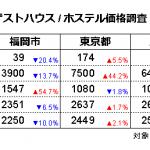 ゲストハウス/ホステル価格調査2020年4月(対象日4/15、調査日3/15)