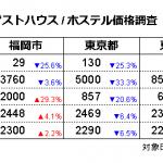 ゲストハウス/ホステル価格調査2020年5月(対象日5/18、調査日4/15)