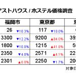 ゲストハウス/ホステル価格調査2020年6月(対象日6/15、調査日5/15)