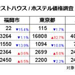 ゲストハウス/ホステル価格調査2020年7月(対象日7/15、調査日6/15)