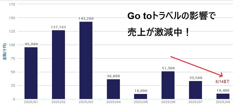 今年の売上高の推移(8月14日まで)