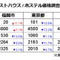 ゲストハウス/ホステル価格調査2020年9月(対象日9/15、調査日8/15)