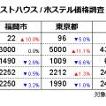 ゲストハウス/ホステル価格調査2020年10月(対象日10/15、調査日9/15)