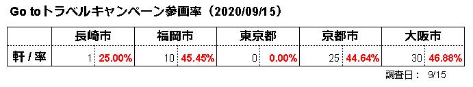 Go toトラベルキャンペーン参画率(2020_09_15)