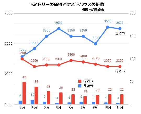 ドミトリールームを提供するゲストハウス/ホステルの価格と軒数の推移(福岡/長崎_2020_3-2020_11)