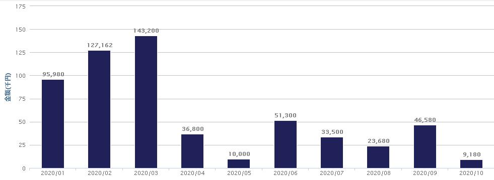 今年の売上高の推移(10月14日まで)
