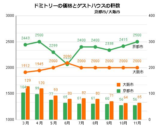 ドミトリールームを提供するゲストハウス/ホステルの価格と軒数の推移(京都/大阪_2020_3-2020_11)