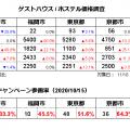 ゲストハウス/ホステル価格調査2020年11月(対象日11/16、調査日10/15)