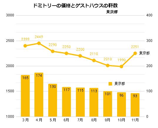 ドミトリールームを提供するゲストハウス/ホステルの価格と軒数の推移(東京_2020_3-2020_11)
