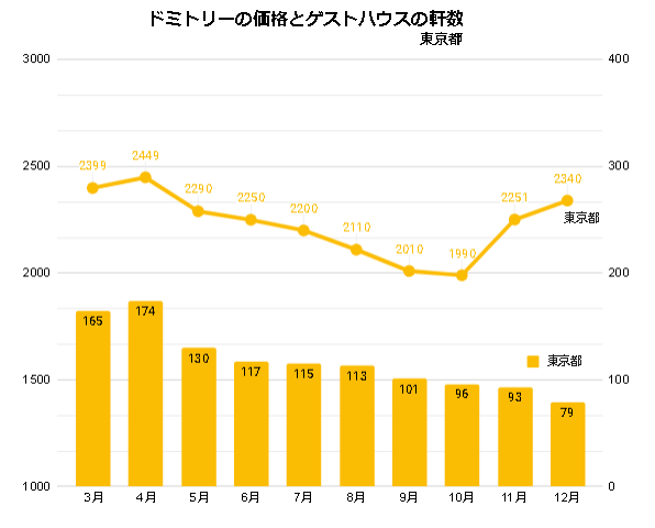 ドミトリールームを提供するゲストハウス/ホステルの価格と軒数の推移(東京_2020_3-2020_12)