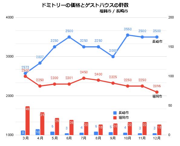 ドミトリールームを提供するゲストハウス/ホステルの価格と軒数の推移(福岡/長崎_2020_3-2020_12)