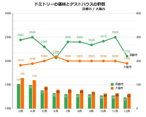 ドミトリールームを提供するゲストハウス/ホステルの価格と軒数の推移(京都/大阪_2020_3-2020_12)