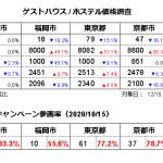ゲストハウス/ホステル価格調査2020年12月(対象日12/15、調査日11/15)