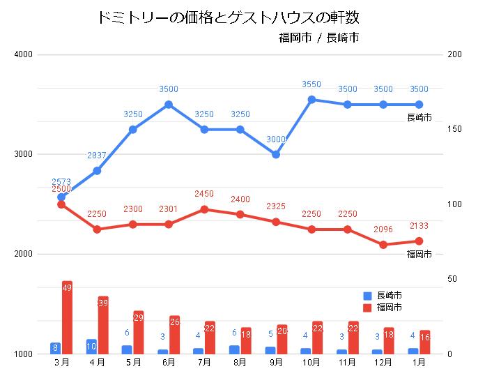ドミトリールームを提供するゲストハウス/ホステルの価格と軒数の推移(福岡/長崎_2020_3-2021_01)