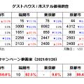 ゲストハウス/ホステル価格調査2021年1月(対象日1/20、調査日12/20)