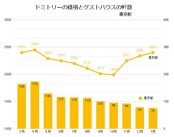 ドミトリールームを提供するゲストハウス/ホステルの価格と軒数の推移(東京_2020_3-2021_01)