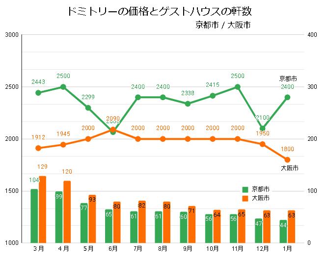 ドミトリールームを提供するゲストハウス/ホステルの価格と軒数の推移(京都/大阪_2020_3-2021_01)