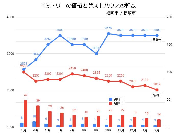 ドミトリールームを提供するゲストハウス/ホステルの価格と軒数の推移(福岡/長崎_2020_3-2021_02)