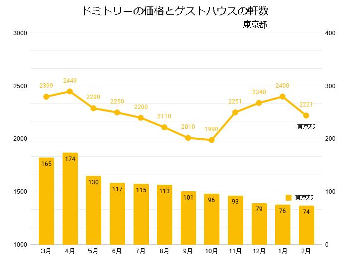 ドミトリールームを提供するゲストハウス/ホステルの価格と軒数の推移(東京_2020_3-2021_02