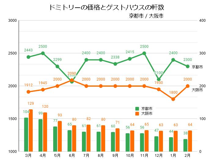 ドミトリールームを提供するゲストハウス/ホステルの価格と軒数の推移(京都/大阪_2020_3-2021_02)