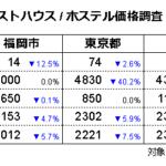ゲストハウス/ホステル価格調査2021年2月(対象日2/15、調査日1/15