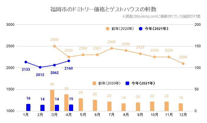 福岡市のドミトリー価格とゲストハウス/ホステルの軒数(福岡_2020_3-2021_4)
