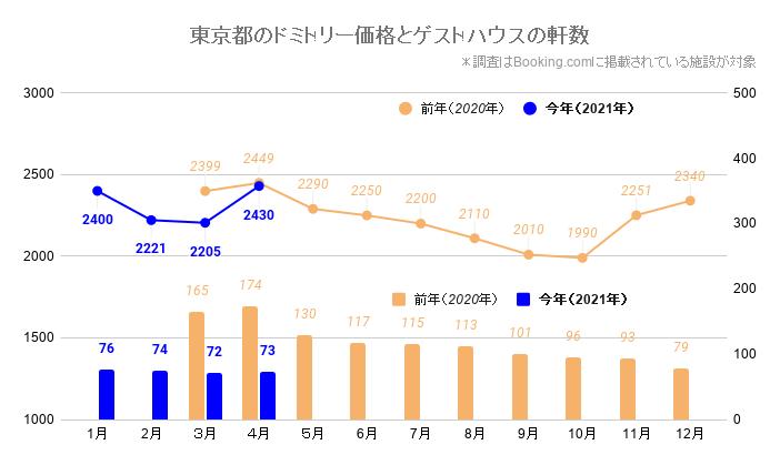 東京都のドミトリー価格とゲストハウス/ホステルの軒数(東京_2020_3-2021_4)