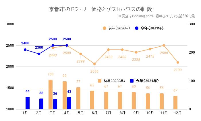 京都市のドミトリー価格とゲストハウス/ホステルの軒数(京都_2020_3-2021_4)
