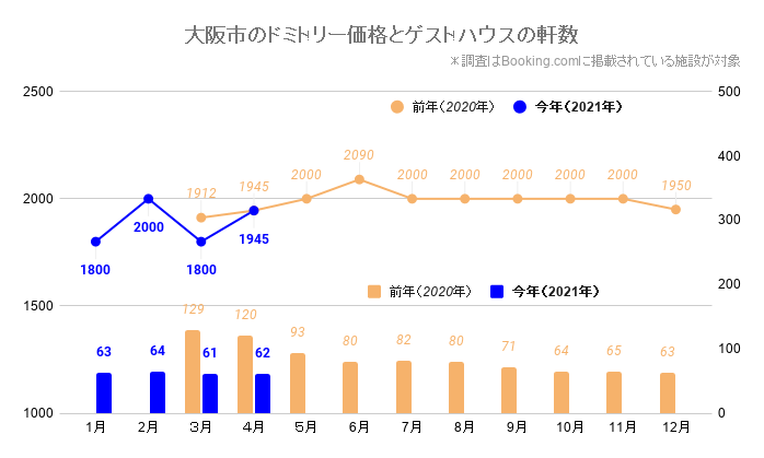 大阪市のドミトリー価格とゲストハウス/ホステルの軒数(大阪_2020_3-2021_4)