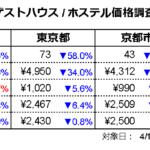ゲストハウス価格調査2021年4月(対象日4/15、調査日3/15)