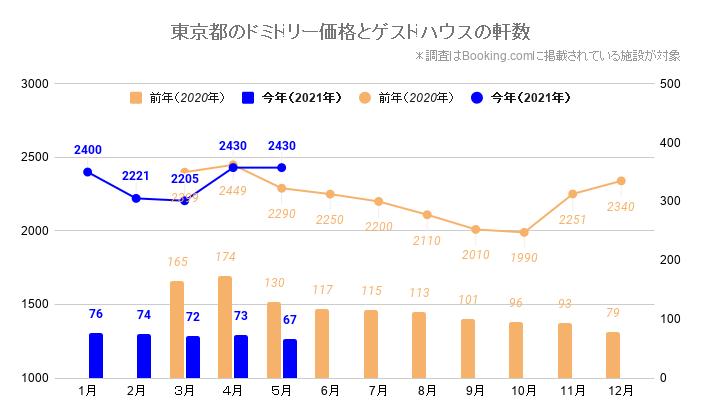 東京都のドミトリー価格とゲストハウス/ホステルの軒数(東京_2020_3-2021_5)