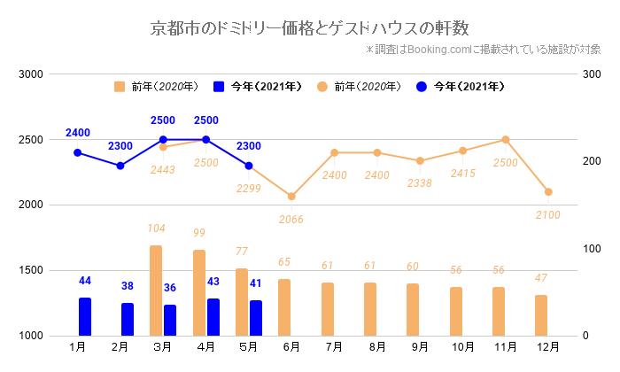 京都市のドミトリー価格とゲストハウス/ホステルの軒数(京都_2020_3-2021_5)