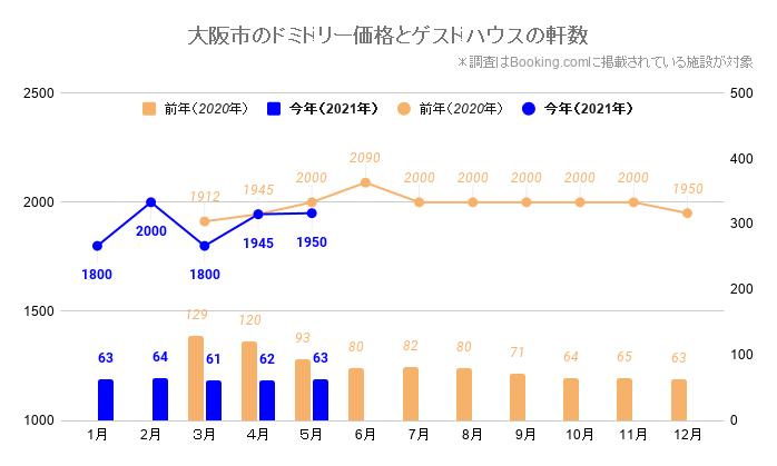 大阪市のドミトリー価格とゲストハウス/ホステルの軒数(大阪_2020_3-2021_5)