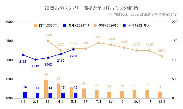 福岡市のドミトリー価格とゲストハウス/ホステルの軒数(福岡_2020_3-2021_5)