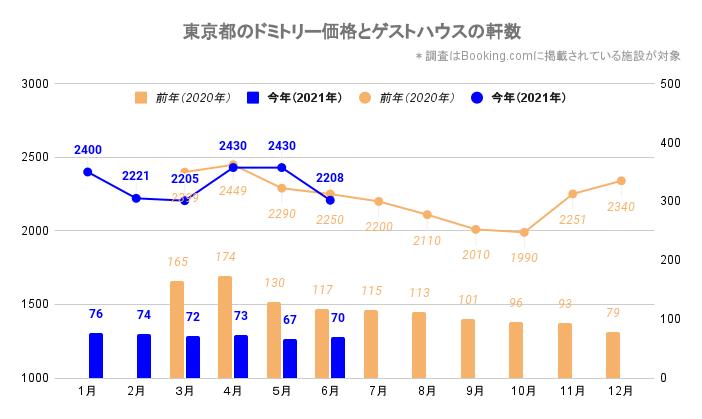 東京都のドミトリー価格とゲストハウス/ホステルの軒数(東京_2020_3-2021_6)