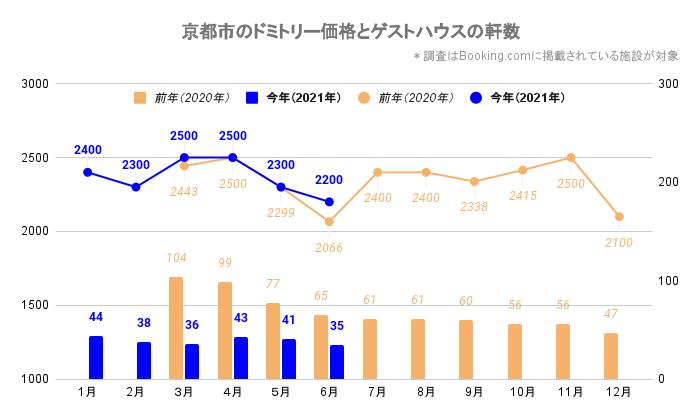 京都市のドミトリー価格とゲストハウス/ホステルの軒数(京都_2020_3-2021_6)