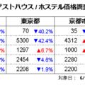 ゲストハウス価格調査2021年5月(対象日6/15、調査日5/15)