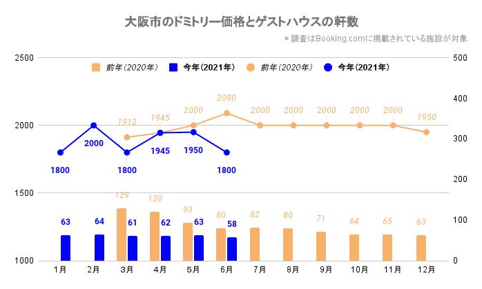 大阪市のドミトリー価格とゲストハウス/ホステルの軒数(大阪_2020_3-2021_6)