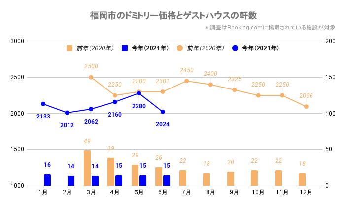 福岡市のドミトリー価格とゲストハウス/ホステルの軒数(福岡_2020_3-2021_6)